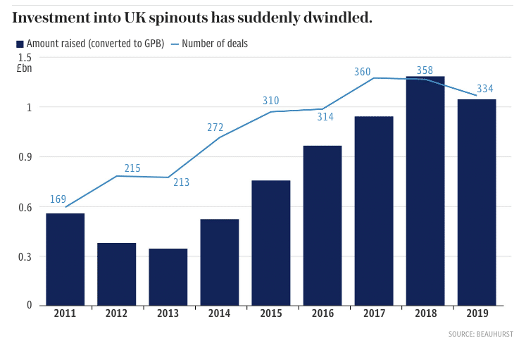 Investment in UK Spinouts
